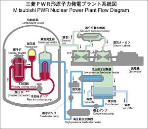 三菱PWR型原子力発電プラント系統図