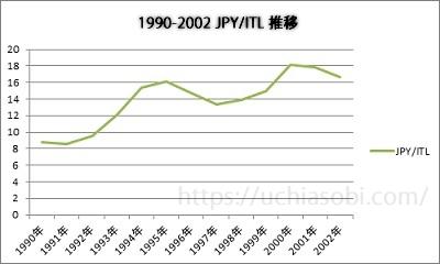 1990-2002イタリアリラ推移グラフ