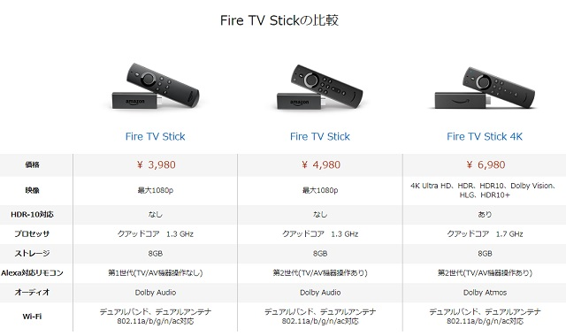 Fire TV Stickの比較
